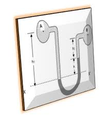 differential manometer. in this case type of manometer are used where two pipes at different place, not parallel condition. manometers for differential e
