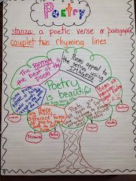 Types Of Poetry Anchor Chart Sniffin Around In Education April 2014