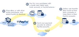 Paypal Flow Chart Paypal Flowchart 2019