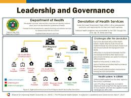 The Philippine Health System At A Glance Alliance For