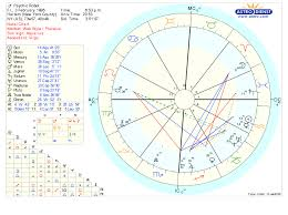Do Lottery Winners Tend To Have Uranus In The 5th House Or
