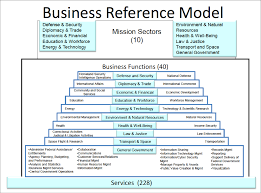 european interoperability reference architecture qualiware us feaf ii business reference model