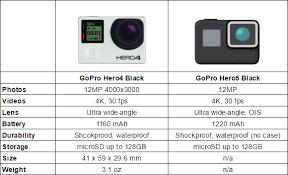 Gopro 4 Comparison Chart Abundant Gopro Hero 4 Comparison Chart 2019