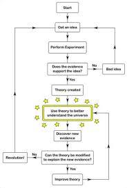 Flow Chart Showing Scientific Method Scientific Method