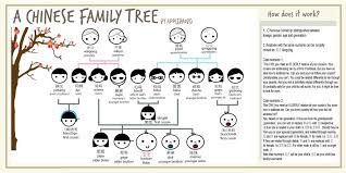 how do family trees work how to address an aunt in chinese