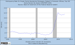 Fred Mortgage Rates Chart Fred Chart Mortgage Delinquency Rates Up Again