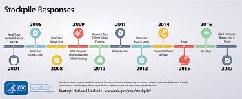 timrline timeline of stockpile responses inforgraphics sns phpr