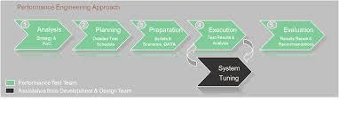 Performance Engineering Basis Of Performance Engineering