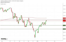 Ftse 100 Futures Chart Technical Research Briefing Nasdaq 100 Futures Daily
