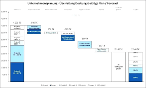 Stacked Waterfall Chart Excel 2016 Stacked Waterfall Chart Excel 365 Bedowntowndaytona Com