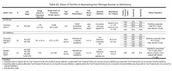 Ferritin Level Chart Anemia Nkf Kdoqi Guidelines