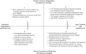 Vietnam And Iraq War Venn Diagram Incompetency Training Theory Practice And Remedies