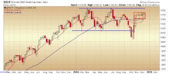 Rut Chart 39 Rut Chart