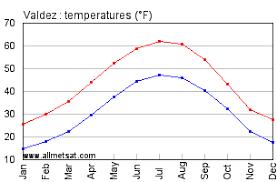 Valdez Alaska Climate Yearly Annual Temperature Statistics