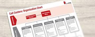 Call Center Organizational Chart Template Opsdog