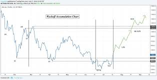 Btc 2018 Chart Crypto Iq Btc Analysis July 17 2018 Market Rebellion