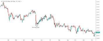 Tata Steel Candlestick Chart Candlestick Patterns Part 3 Nidhistocktrades