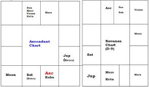 Navamsa Chart With Nakshatra Calculator Mukesh Ambani Horoscope Reading