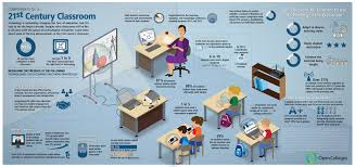 Technology And Education 21st Century Educational Technology Classroom Infographic