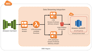 Data Streaming Quick Start Amazon Connect Integrationsconnect