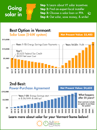 note the numbers above are just estimates for a 5kw solar system and your home is unique the best way to know exactly how much money solar power can save