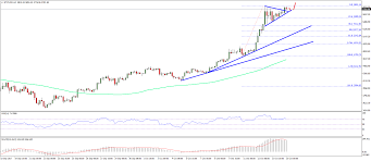 Bitcoin Chart Analysis Today Bitcoin Price Weekly Analysis Btc Usd In Monstrous Trend
