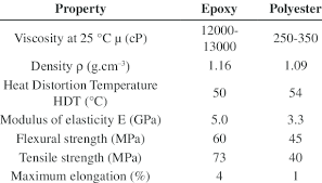 Properties Of Epoxy And Polyester Resins Download Table