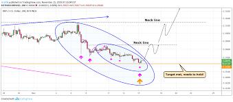 Xrp Bottom For Bitfinex Xrpusd By Strictly Tradingview