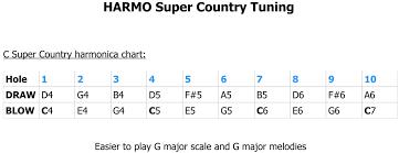 Country Harmonica Harmo Polar Special Tuning Harmonica