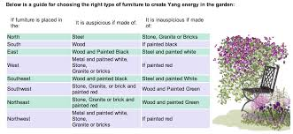 plants feng shui home layout plants. LT Gardenfurniture STEP FOUR PLANT Plants Feng Shui Home Layout P