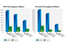 Firewall Comparison Chart Throughput Zywall Series Or Usg Series Which Is For You Zyxel
