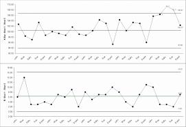 Control Chart Excel Template Unique Quality Assurance Report