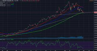 Tencent Holdings Tcehy At Key Support
