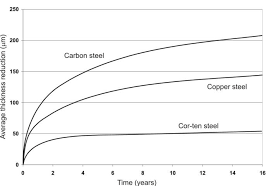 Corrosion Resistance To Atmospheric Corrosion