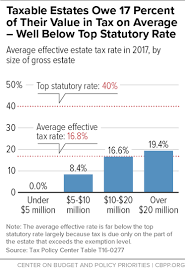 Estate Tax Rate Chart Ten Facts You Should Know About The Federal Estate Tax