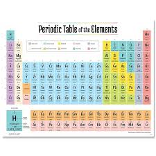 2019 Periodic Table Elements Chart Periodic Table Of The
