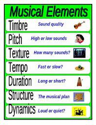 A musical time signature indicates the number of beats per measure. 3 Music Poster Set Tempo Elements And The Orchestra Music Curriculum Teaching Music Music Classroom