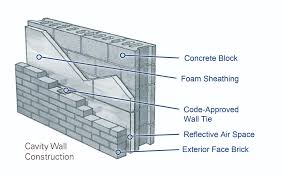The Devil Is In The Details Maximizing Continuous Insulation In - Insulating block walls exterior