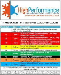 thermostat wiring colors code hvac control typical wire colors terminal strip in an air conditioner
