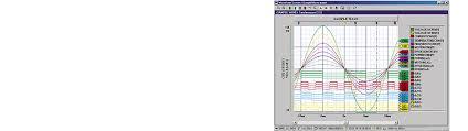 Hioki Chart Recorder Data Analysis Software For Memory Recorders 9335 Hioki