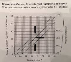Rebound Hammer Conversion Chart Rebound Hammer Test Civil Engineering Solutions And Ideas