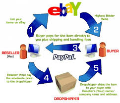 Dropshipping Charts How To Make 100 A Day From Ebay Hubpages