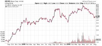Hexo Corp This 4 39 Pot Stock Could Go Higher Heres Why