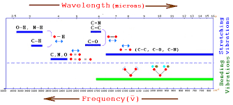 2 Compound Interest Analytical Chemistry Infrared Ir