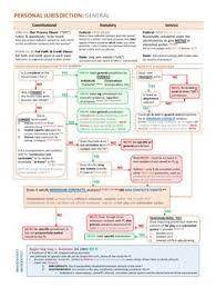 Civil Case Flow Chart 40 Best Civil Procedure Flowcharts Images In 2019 Civil