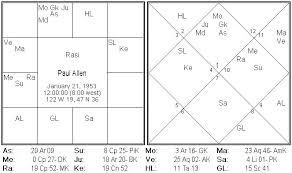 Nirayana Birth Chart Hindu Panchangam For The World Paul Allens Cancer And
