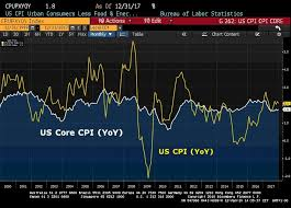 Reserve Pay Chart 2017 Federal Reserve Dilemma Suggests Higher Inflation Upfina