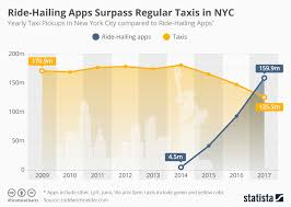 Uber Lyft Destroy Nyc Taxi Cartel In Under 5 Years Drivers