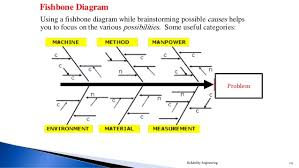 problems solving techniquesexample reliability engineering      problem using a fishbone diagram