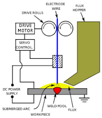 submerged arc welding a schematic of submerged arc welding